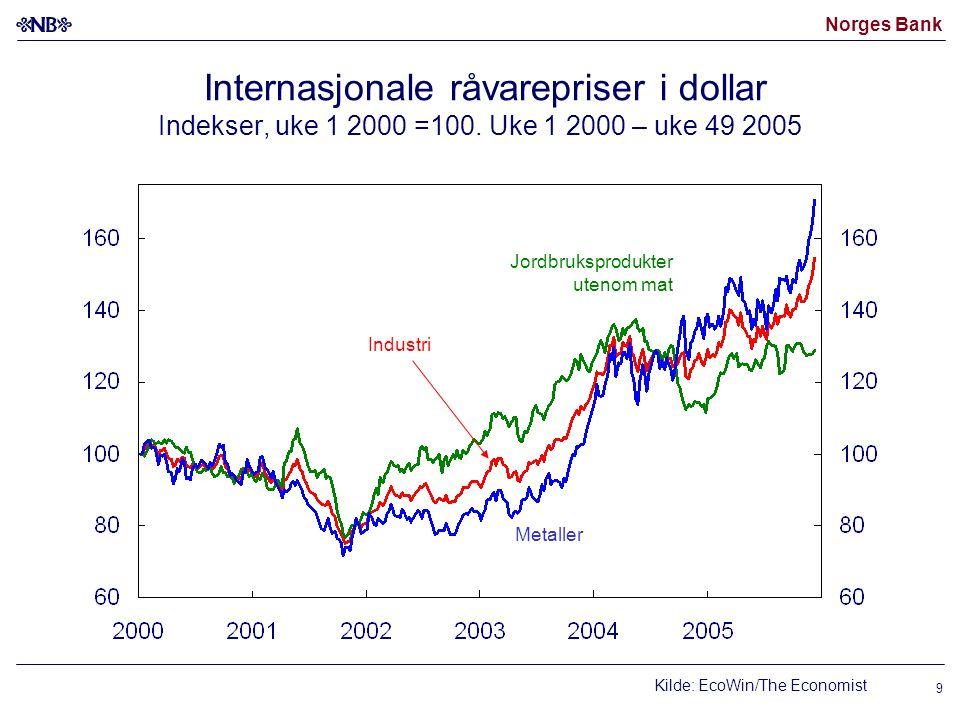 Norges Bank 9 Internasjonale råvarepriser i dollar Indekser, uke 1 2000 =100. Uke 1 2000 – uke 49 2005 Kilde: EcoWin/The Economist Jordbruksprodukter