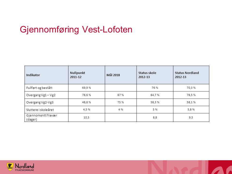 Gjennomføring Vest-Lofoten Indikator Nullpunkt 2011-12 Mål 2018 Status skole 2012-13 Status Nordland 2012-13 Fullført og bestått 69,9 % 76 %70,3 % Overgang Vg1 – Vg2 78,6 %87 %84,7 %78,5 % Overgang Vg2-Vg3 48,6 %75 %58,3 %58,1 % Sluttere i skoleåret 4,5 %4 %5 %5,8 % Gjennomsnitt fravær (dager) 10,5 8,89,5