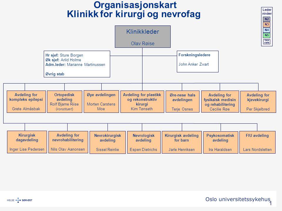 1 Organisasjonskart Klinikk for kirurgi og nevrofag Klinikkleder Olav Røise Hr sjef: Sture Borgen Øk sjef: Arild Holme Adm.leder: Marianne Martinussen
