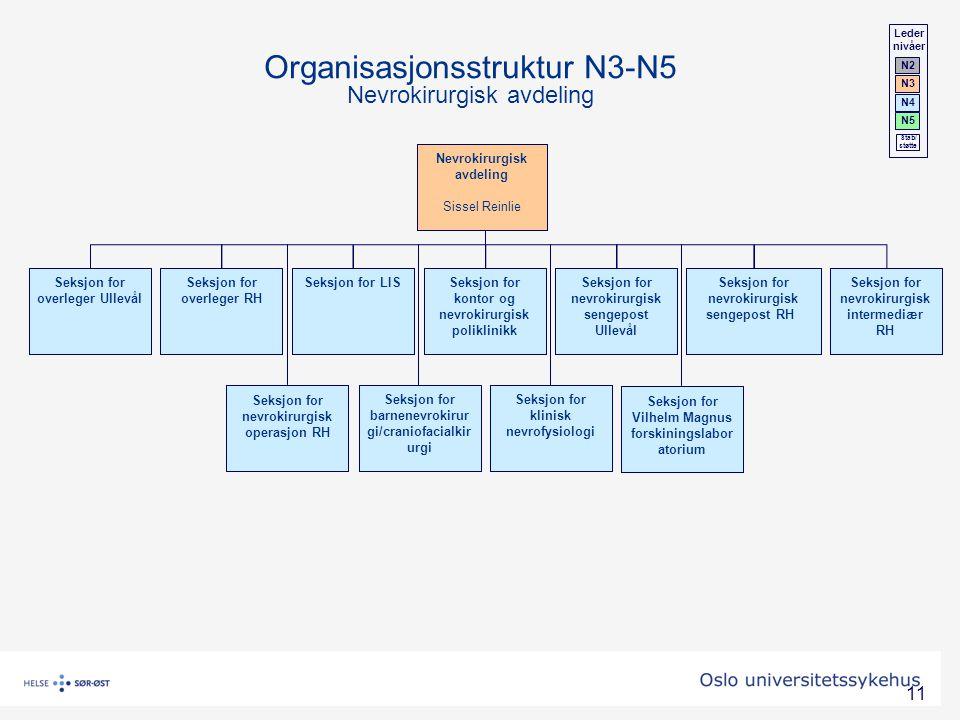 11 Nevrokirurgisk avdeling Sissel Reinlie Seksjon for overleger Ullevål Seksjon for overleger RH Seksjon for nevrokirurgisk sengepost Ullevål Seksjon