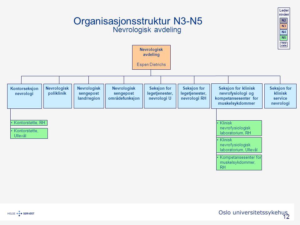 12 Nevrologisk avdeling Espen Dietrichs Nevrologisk poliklinik Nevrologisk sengepost land/region Nevrologisk sengepost områdefunksjon Seksjon for klin