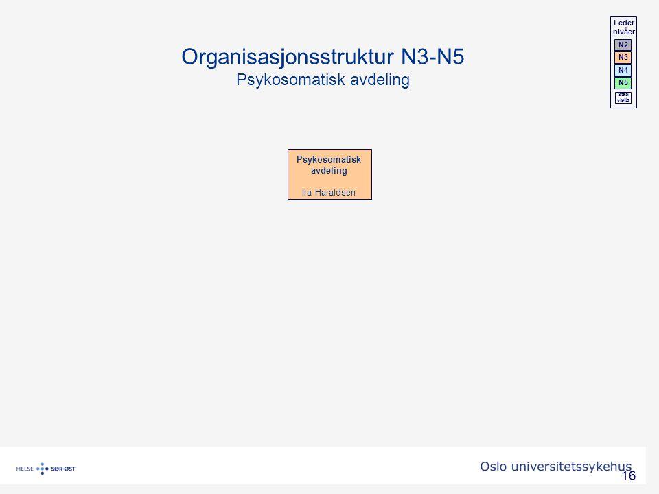 16 Psykosomatisk avdeling Ira Haraldsen Organisasjonsstruktur N3-N5 Psykosomatisk avdeling Leder nivåer N2 N3 N4 N5 Stab/ støtte