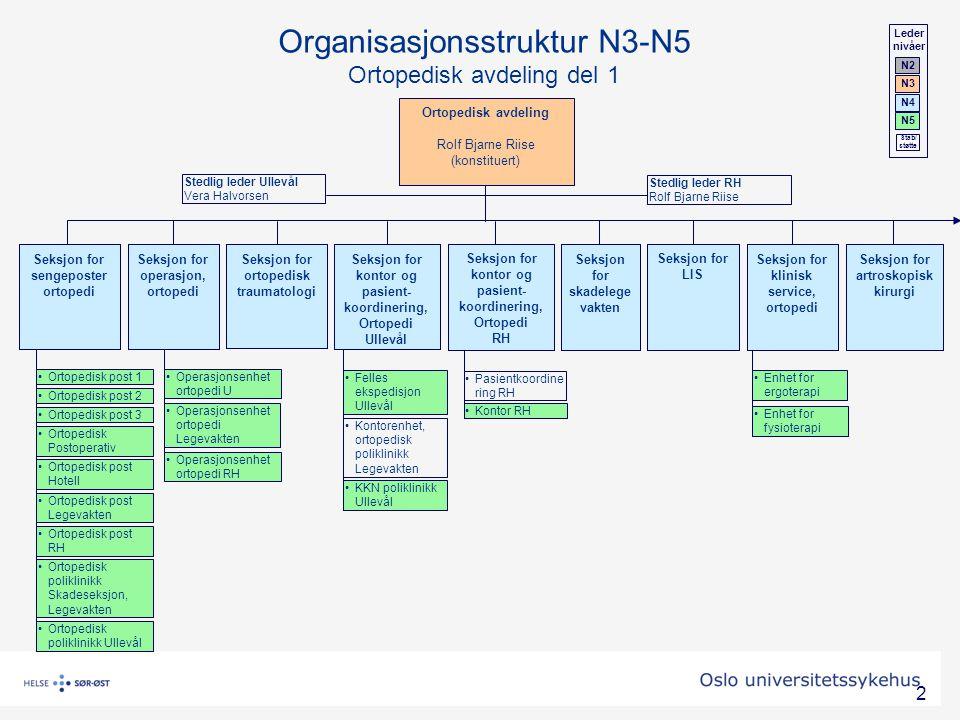 3 Ortopedisk avdeling Rolf Bjarne Riise (konstituert) Seksjon for forskning og kompetansesenter, ortopedi Seksjon for protesekirurgi Seksjon for fot- og ankelkirurgi Seksjon for overekstremitets og mikrokirurgi Seksjon for ryggkirurgi Seksjon for onkologisk ortopedi Seksjon for barne- ortopedi og rekonstruktiv ortopedi Organisasjonsstruktur N3-N5 Ortopedisk avdeling del 2 Leder nivåer N2 N3 N4 N5 Stab/ støtte