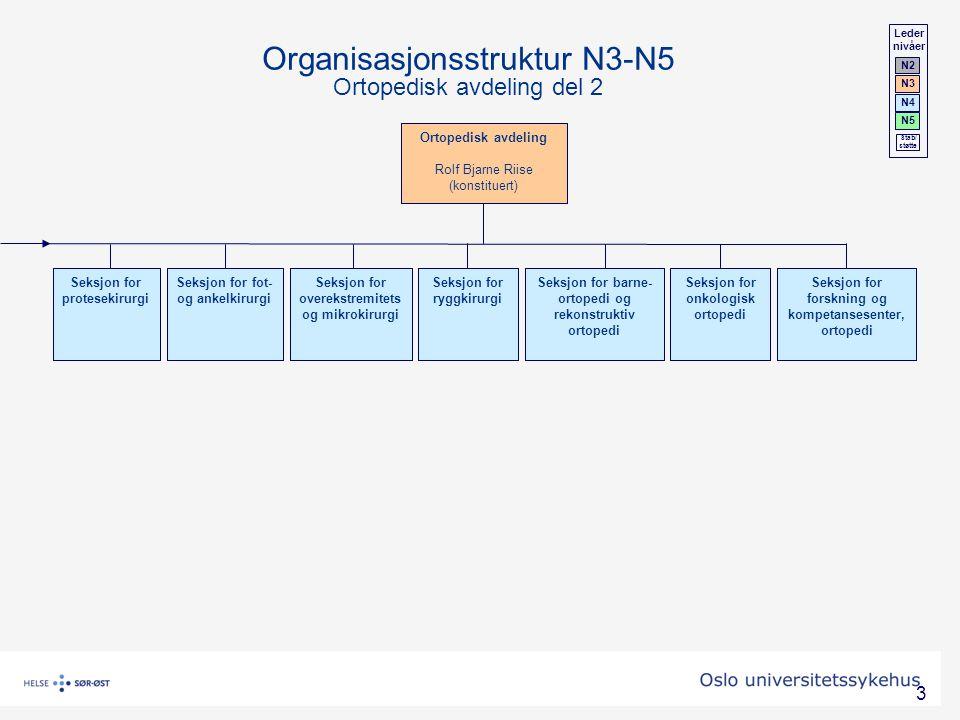 3 Ortopedisk avdeling Rolf Bjarne Riise (konstituert) Seksjon for forskning og kompetansesenter, ortopedi Seksjon for protesekirurgi Seksjon for fot-