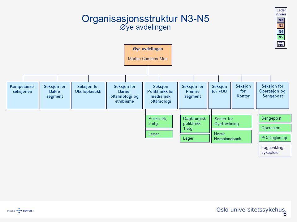 6 Organisasjonsstruktur N3-N5 Øye avdelingen Dagkirurgisk poliklinikk, 1.etg. Sengepost Seksjon Poliklinikk for medisinsk oftamologi Seksjon for Opera