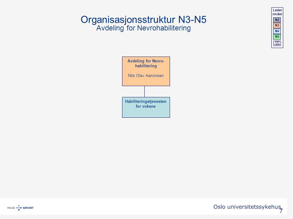 7 Organisasjonsstruktur N3-N5 Avdeling for Nevrohabilitering Avdeling for Nevro- habilitering Nils Olav Aanonsen Habiliteringstjenesten for voksne Led