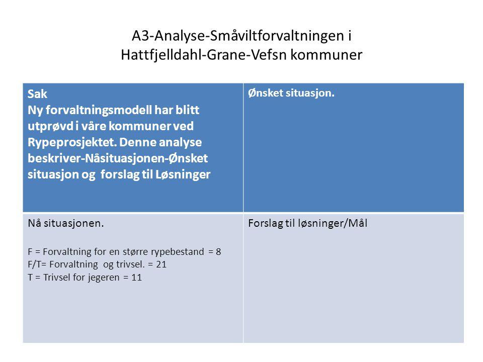 NÅ SITUASJONEN 1.For unøyaktig rypetelling(F) 2.Rypetellingen utføres for tidlig(F/T) 3.De som ikke har pc faller utenfor (T) 4.De som ikke har kunnskaper om bruk av pc faller utenfor(T) 5.Eiterådal vald 21 er et for stort vald med flere naturlige skiller(F/T) 6.Det er brukt 22 mil kr i rypeprosjektet.