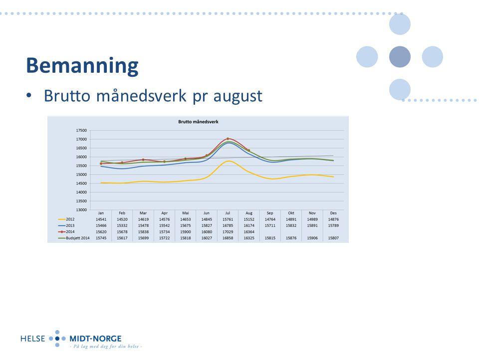 Brutto månedsverk pr august