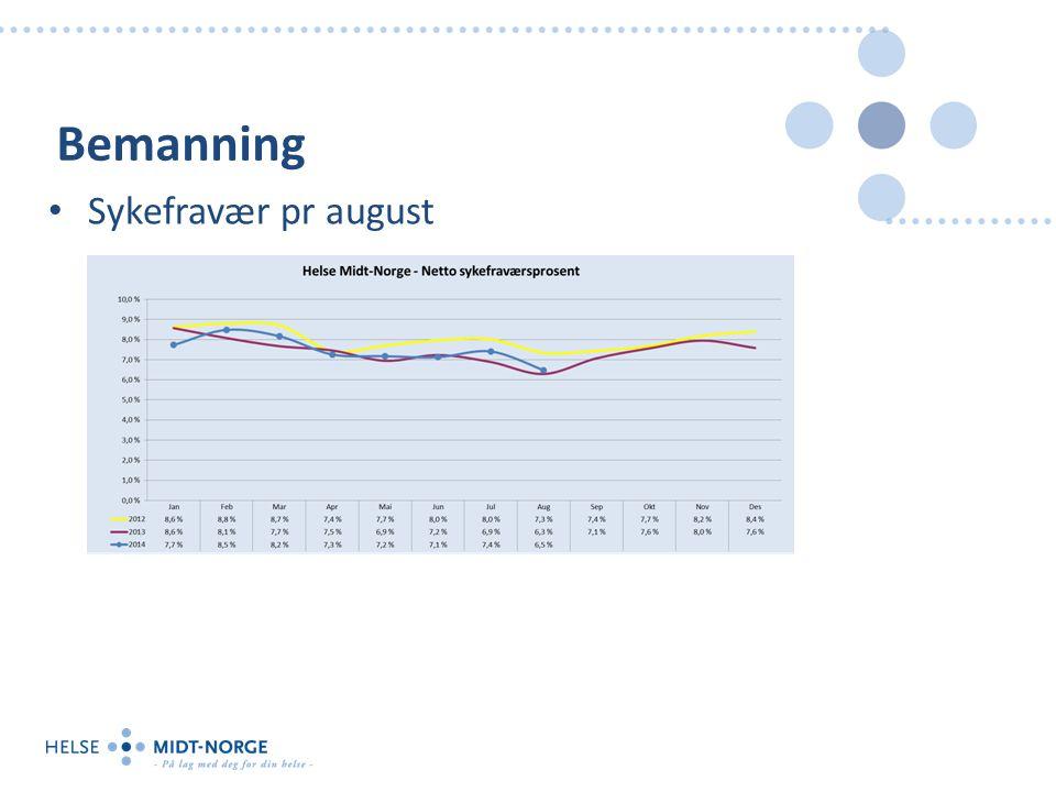 Bemanning Sykefravær pr august