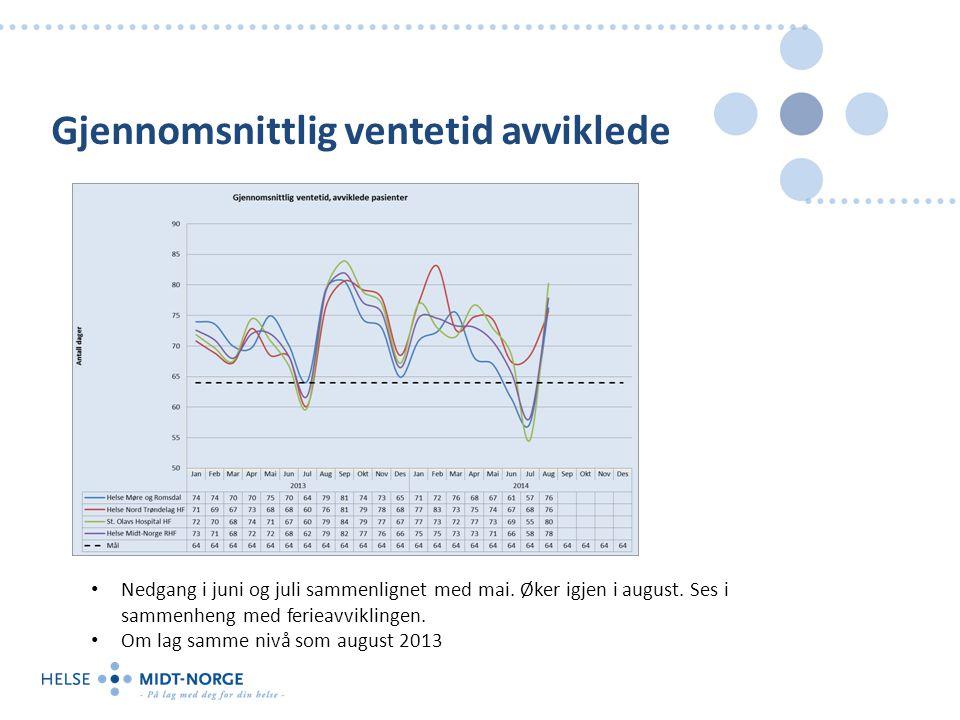 Gjennomsnittlig ventetid avviklede Nedgang i juni og juli sammenlignet med mai.