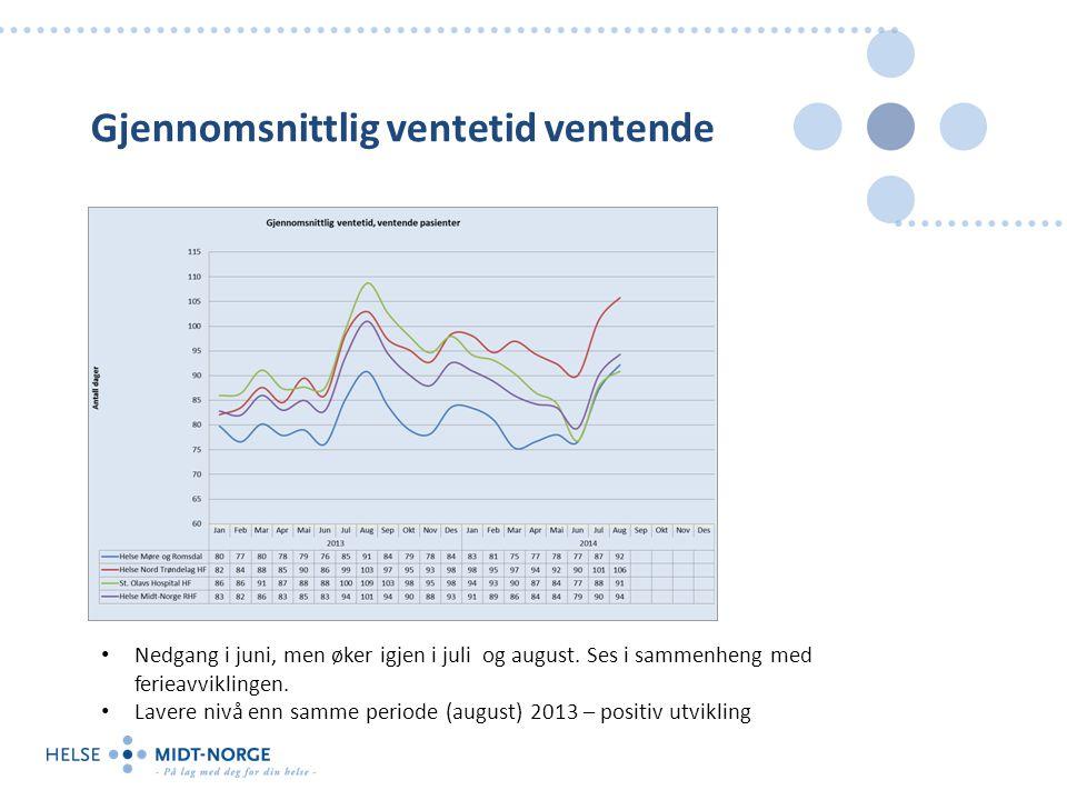 Gjennomsnittlig ventetid ventende Nedgang i juni, men øker igjen i juli og august.