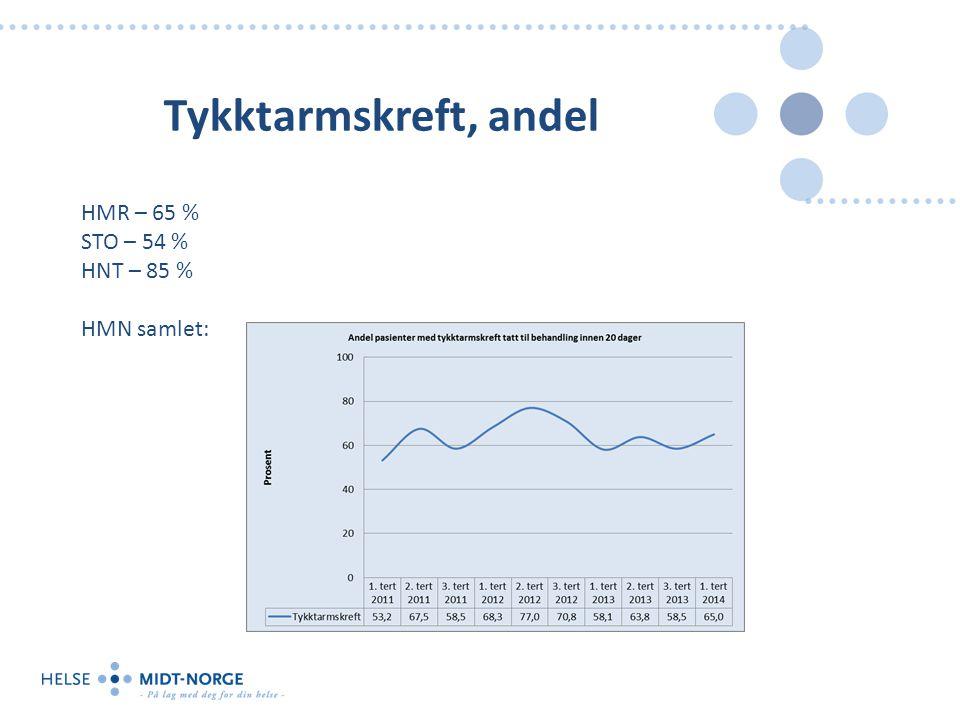 Tykktarmskreft, andel HMR – 65 % STO – 54 % HNT – 85 % HMN samlet: