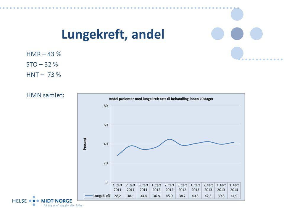Lungekreft, andel HMR – 43 % STO – 32 % HNT – 73 % HMN samlet: