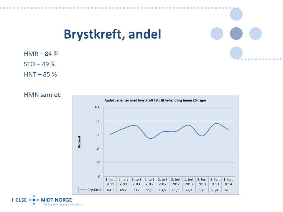 Brystkreft, andel HMR – 84 % STO – 49 % HNT – 85 % HMN samlet: