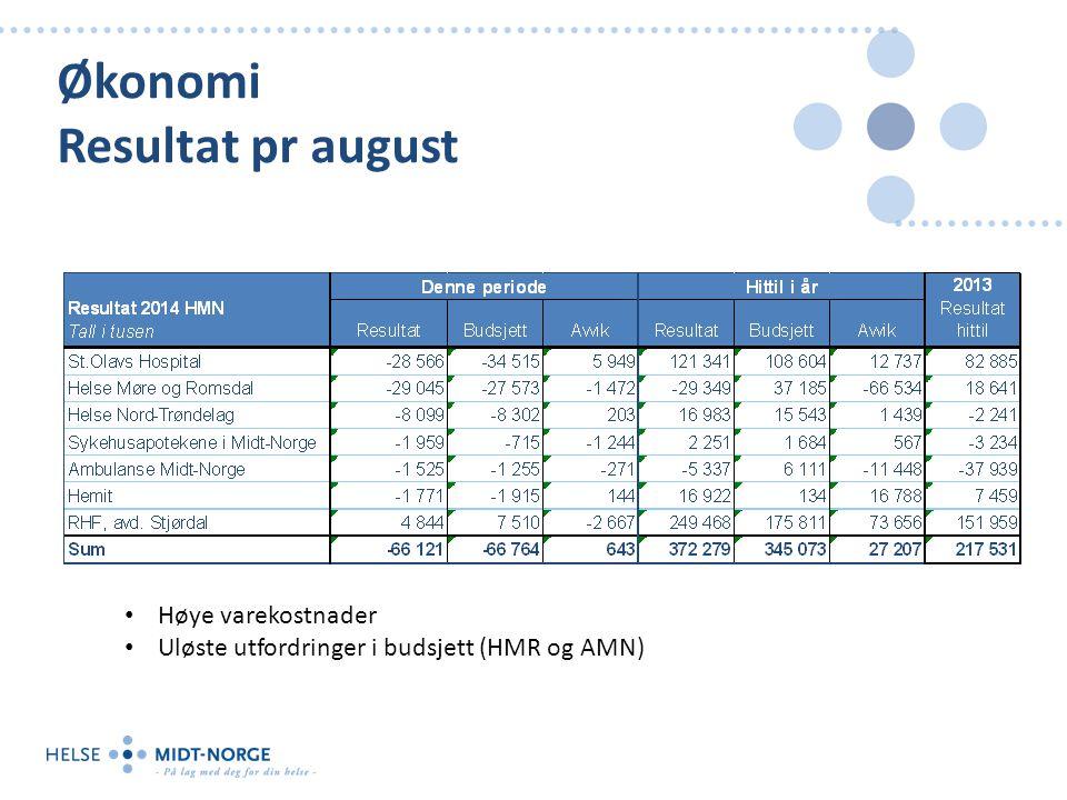 Økonomi Resultat pr august Høye varekostnader Uløste utfordringer i budsjett (HMR og AMN)