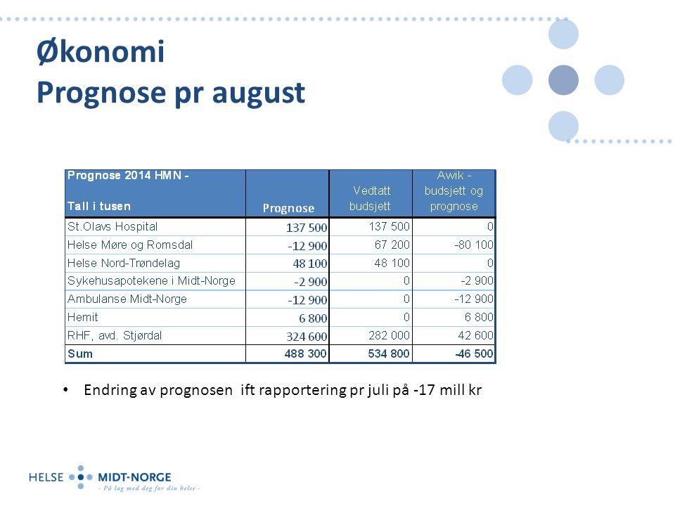 Økonomi Prognose pr august Endring av prognosen ift rapportering pr juli på -17 mill kr