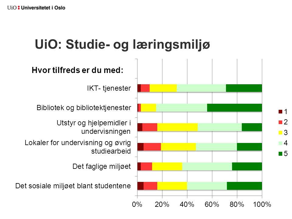 UiO: Studie- og læringsmiljø Hvor tilfreds er du med: