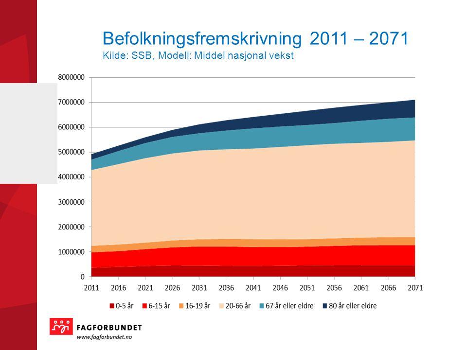 Befolkningsfremskrivning 2011 – 2071 Kilde: SSB, Modell: Middel nasjonal vekst