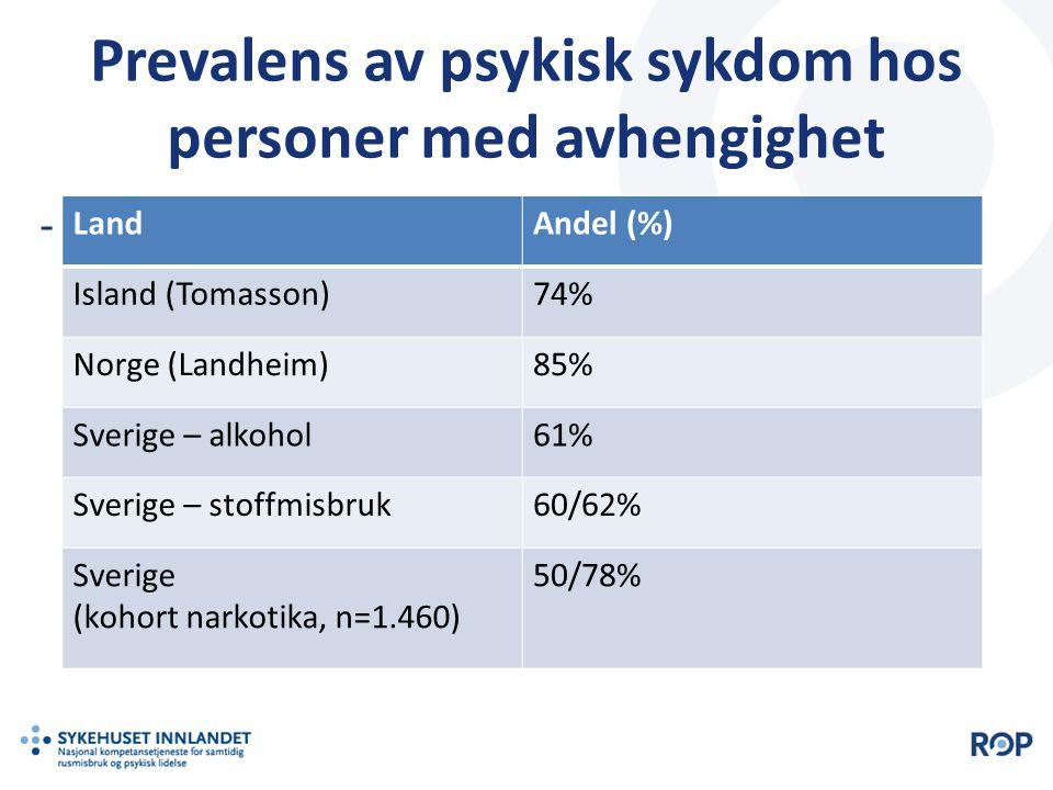 Prevalens av psykisk sykdom hos personer med avhengighet - LandAndel (%) Island (Tomasson)74% Norge (Landheim)85% Sverige – alkohol61% Sverige – stoff