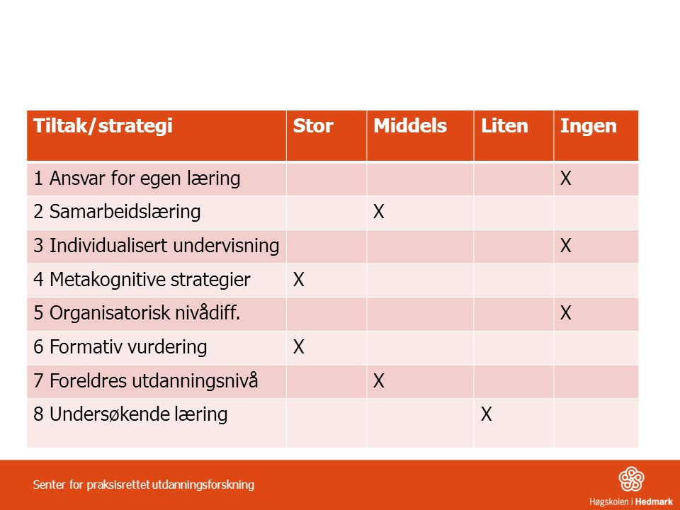 Tiltak/strategiStorMiddelsLitenIngen 1 Ansvar for egen læringX 2 SamarbeidslæringX 3 Individualisert undervisningX 4 Metakognitive strategierX 5 Organ