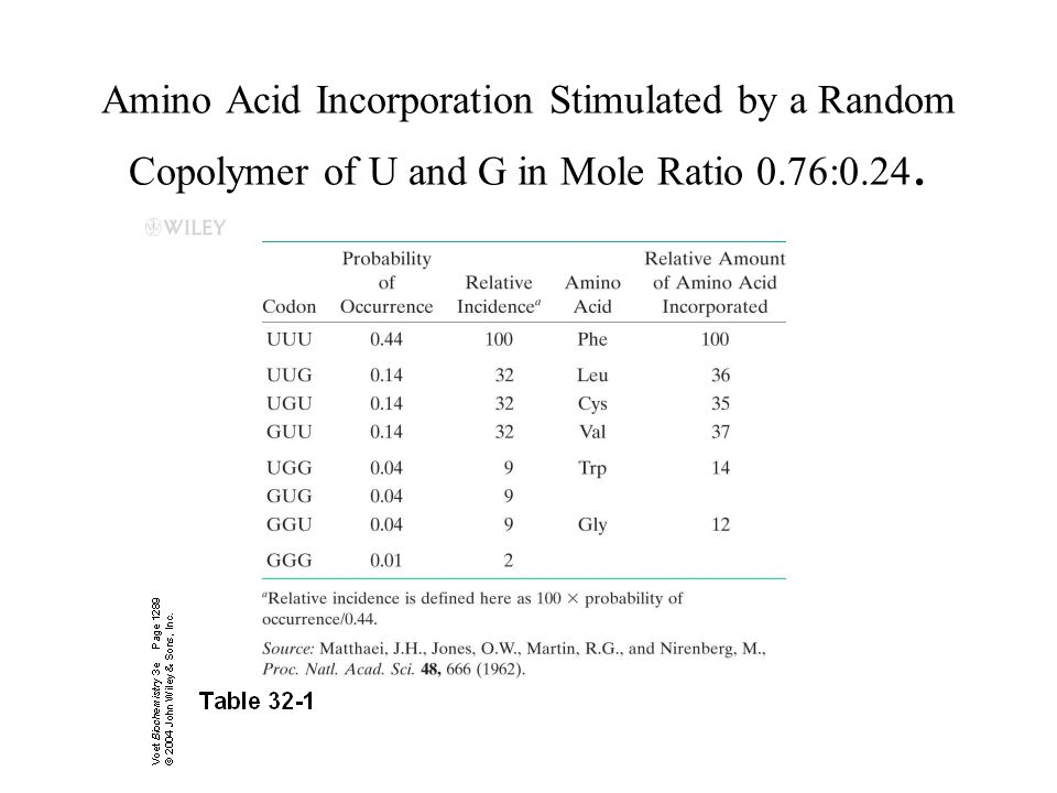 Amino Acid Incorporation Stimulated by a Random Copolymer of U and G in Mole Ratio 0.76:0.24.