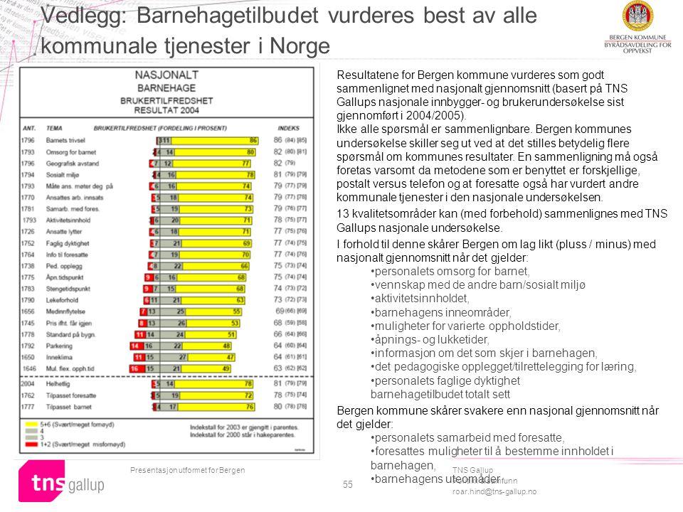TNS Gallup Politikk & samfunn roar.hind@tns-gallup.no Presentasjon utformet for Bergen 55 Vedlegg: Barnehagetilbudet vurderes best av alle kommunale tjenester i Norge Resultatene for Bergen kommune vurderes som godt sammenlignet med nasjonalt gjennomsnitt (basert på TNS Gallups nasjonale innbygger- og brukerundersøkelse sist gjennomført i 2004/2005).