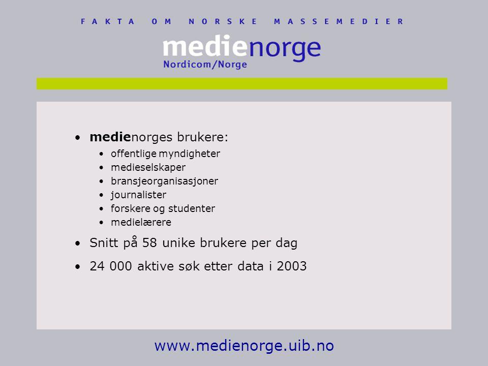 www.medienorge.uib.no medienorges brukere: offentlige myndigheter medieselskaper bransjeorganisasjoner journalister forskere og studenter medielærere Snitt på 58 unike brukere per dag 24 000 aktive søk etter data i 2003