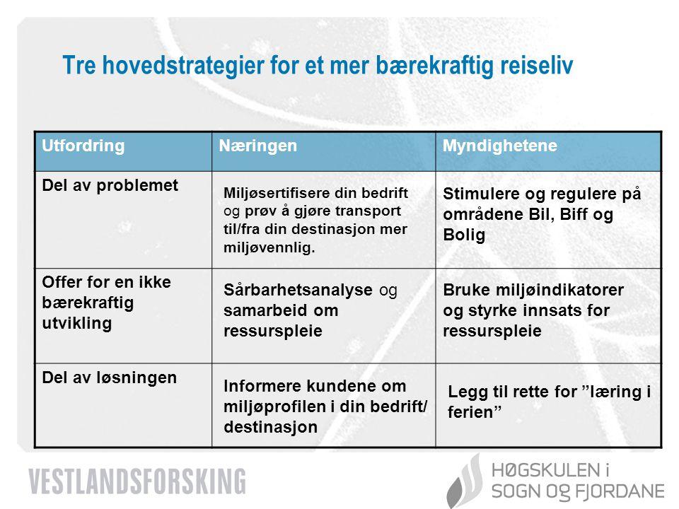 www.vestforsk.no Tre hovedstrategier for et mer bærekraftig reiseliv UtfordringNæringenMyndighetene Del av problemet Offer for en ikke bærekraftig utv