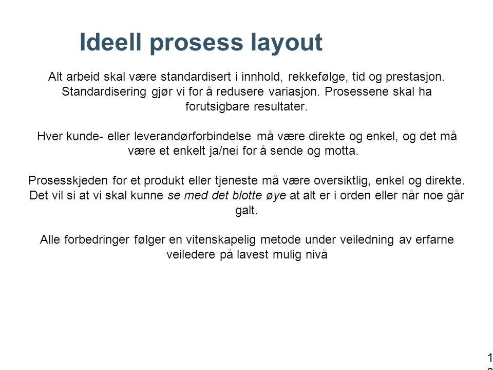 Ideell prosess layout Alt arbeid skal være standardisert i innhold, rekkefølge, tid og prestasjon. Standardisering gjør vi for å redusere variasjon. P
