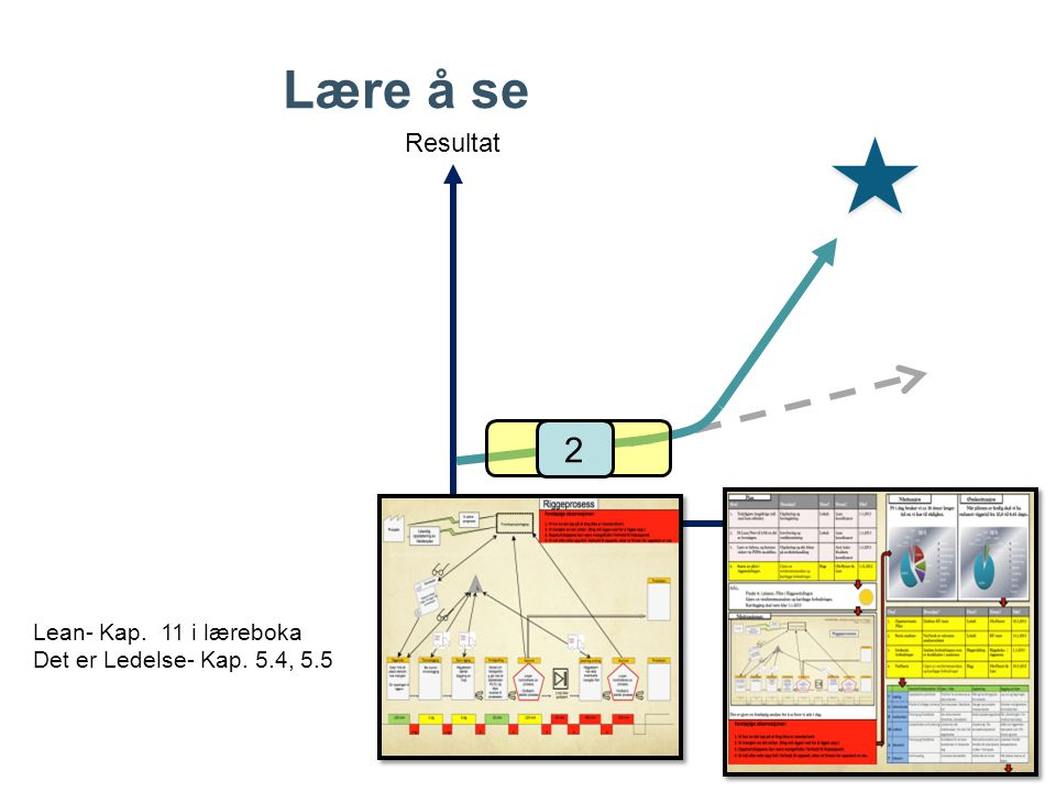 Tegn kunden Finn ut om behov, ordre- størrelse, leveranse- frekvens mm Legg til data ruter Tegn hver prosess i flyt-ordenen Tegn lager mellom prosesser Samle og legg til prosessdata  Sykkeltid  Omstillings-tid  Tilgjengelig-het på maskin  Satsstorlek  Skift form  Data om kassering  osv.