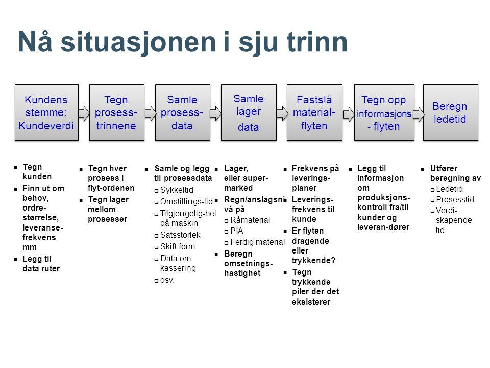 Tegn kunden Finn ut om behov, ordre- størrelse, leveranse- frekvens mm Legg til data ruter Tegn hver prosess i flyt-ordenen Tegn lager mellom prosesse
