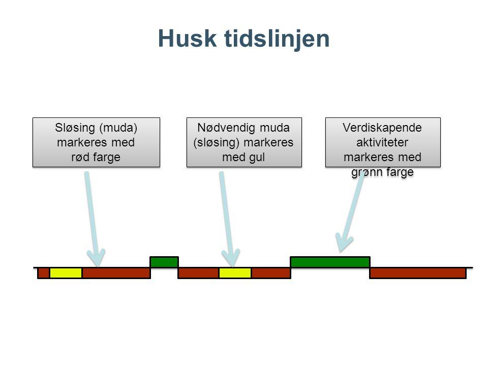 Husk tidslinjen Sløsing (muda) markeres med rød farge Sløsing (muda) markeres med rød farge Nødvendig muda (sløsing) markeres med gul Nødvendig muda (