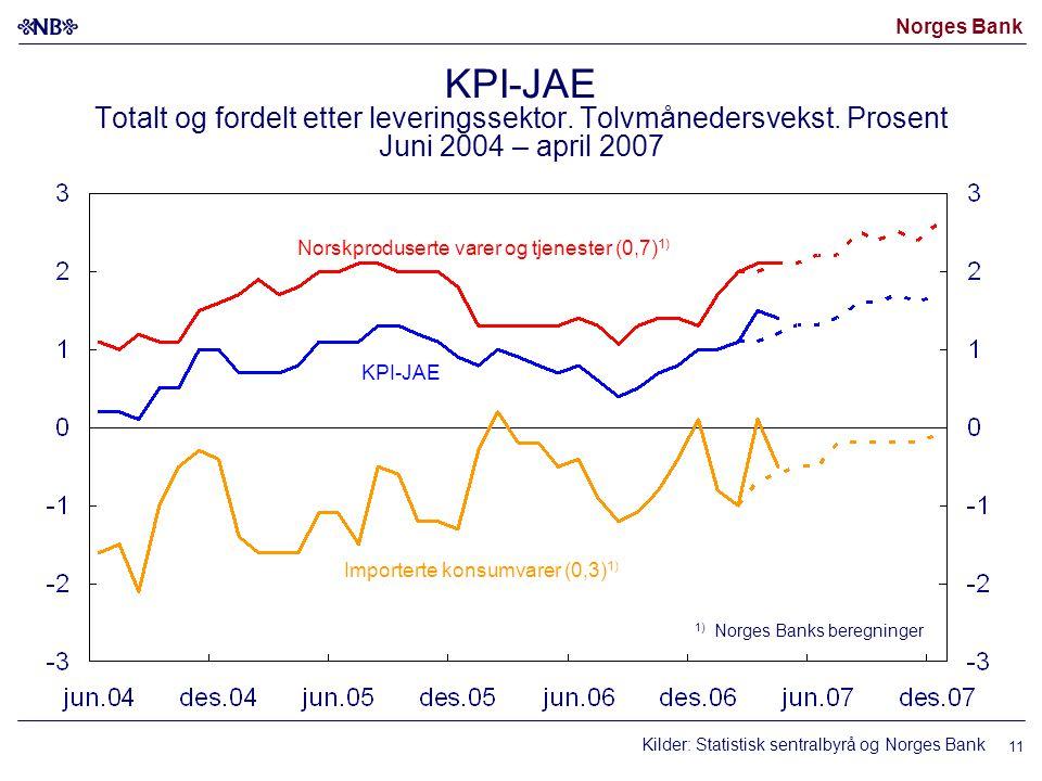 Norges Bank 11 Kilder: Statistisk sentralbyrå og Norges Bank Norskproduserte varer og tjenester (0,7) 1) 1) Norges Banks beregninger Importerte konsumvarer (0,3) 1) KPI-JAE KPI-JAE Totalt og fordelt etter leveringssektor.