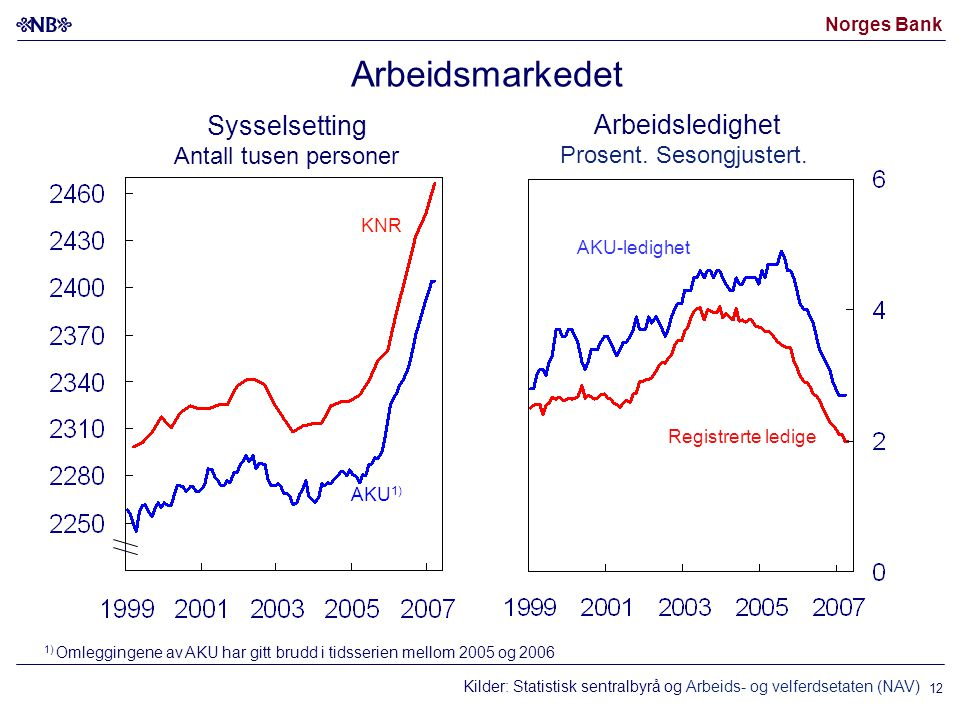 Norges Bank 12 Kilder: Statistisk sentralbyrå og Arbeids- og velferdsetaten (NAV) Arbeidsmarkedet 1) Omleggingene av AKU har gitt brudd i tidsserien mellom 2005 og 2006 AKU-ledighet Registrerte ledige Sysselsetting Antall tusen personer Arbeidsledighet Prosent.
