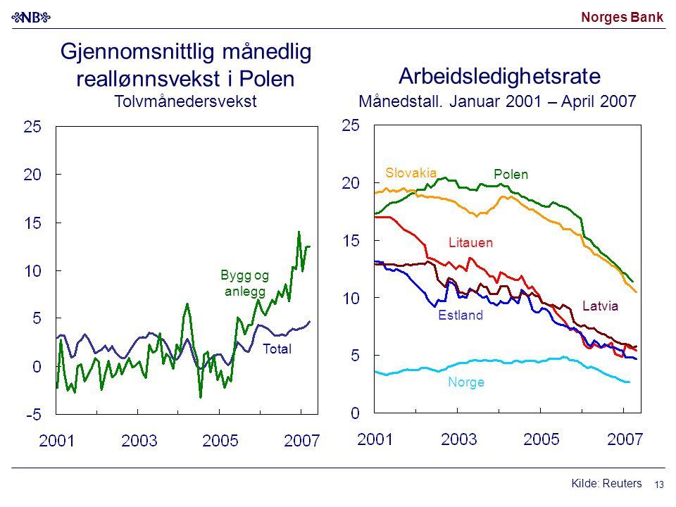 Norges Bank 13 Gjennomsnittlig månedlig reallønnsvekst i Polen Tolvmånedersvekst Arbeidsledighetsrate Månedstall. Januar 2001 – April 2007 Total Bygg