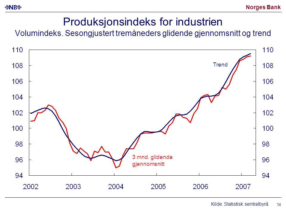 Norges Bank 14 Produksjonsindeks for industrien Volumindeks. Sesongjustert tremåneders glidende gjennomsnitt og trend Kilde: Statistisk sentralbyrå 3