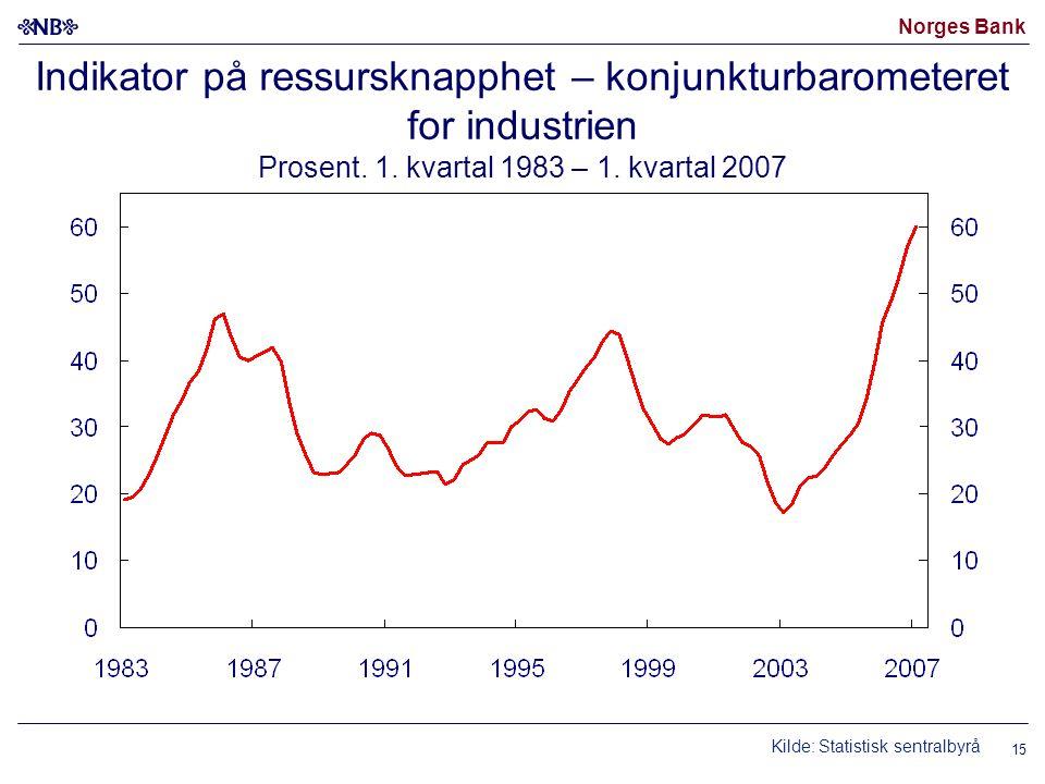 Norges Bank 15 Indikator på ressursknapphet – konjunkturbarometeret for industrien Prosent. 1. kvartal 1983 – 1. kvartal 2007 Kilde: Statistisk sentra