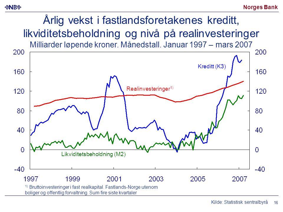 Norges Bank 16 Kilde: Statistisk sentralbyrå Årlig vekst i fastlandsforetakenes kreditt, likviditetsbeholdning og nivå på realinvesteringer Milliarder løpende kroner.