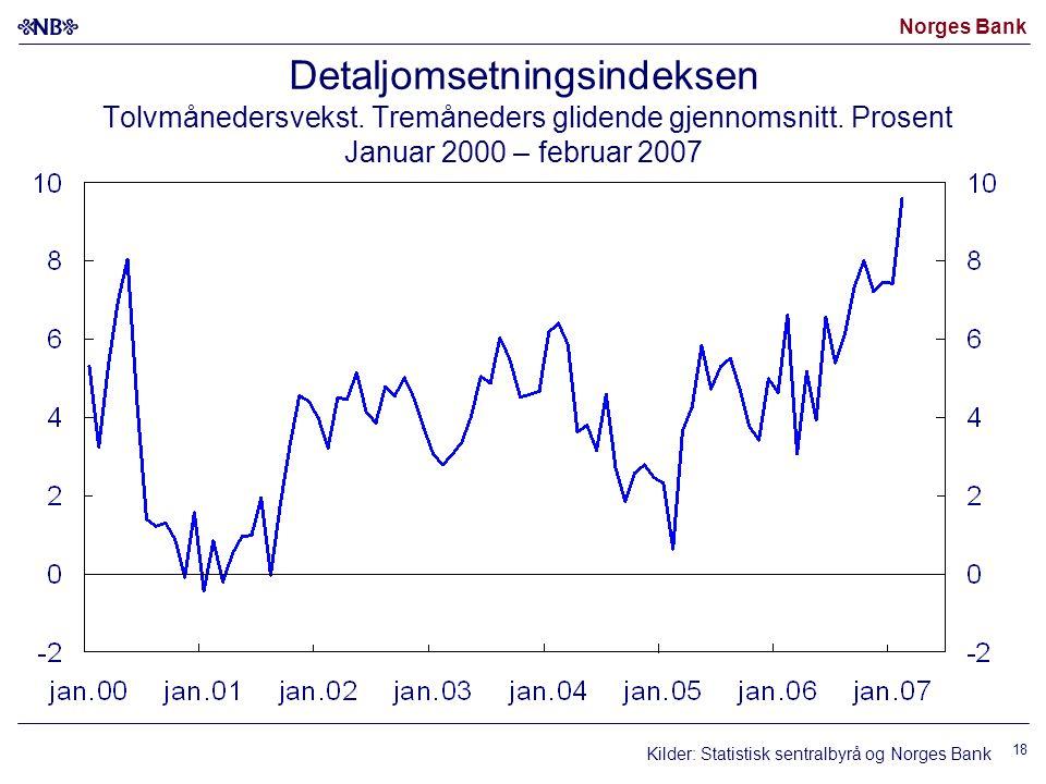 Norges Bank 18 Detaljomsetningsindeksen Tolvmånedersvekst. Tremåneders glidende gjennomsnitt. Prosent Januar 2000 – februar 2007 Kilder: Statistisk se