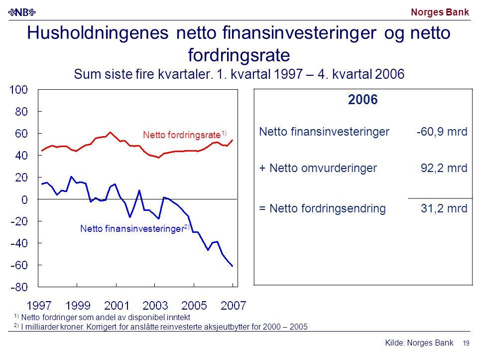 Norges Bank 19 Husholdningenes netto finansinvesteringer og netto fordringsrate Sum siste fire kvartaler. 1. kvartal 1997 – 4. kvartal 2006 Kilde: Nor