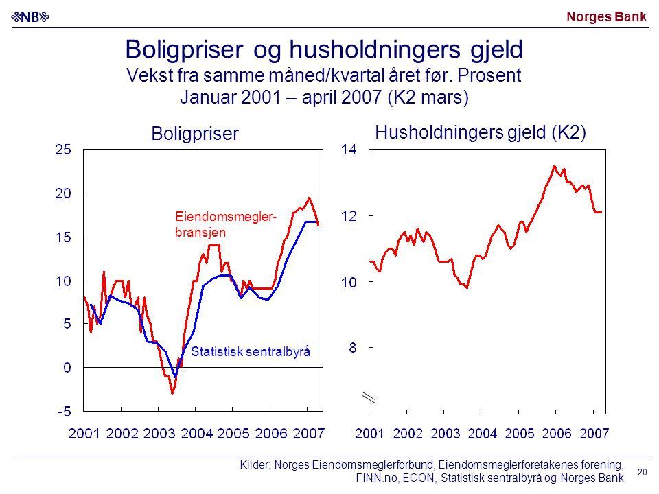Norges Bank 20 Boligpriser og husholdningers gjeld Vekst fra samme måned/kvartal året før. Prosent Januar 2001 – april 2007 (K2 mars) Boligpriser Hush