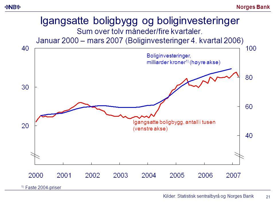 Norges Bank 21 Igangsatte boligbygg og boliginvesteringer Sum over tolv måneder/fire kvartaler. Januar 2000 – mars 2007 (Boliginvesteringer 4. kvartal