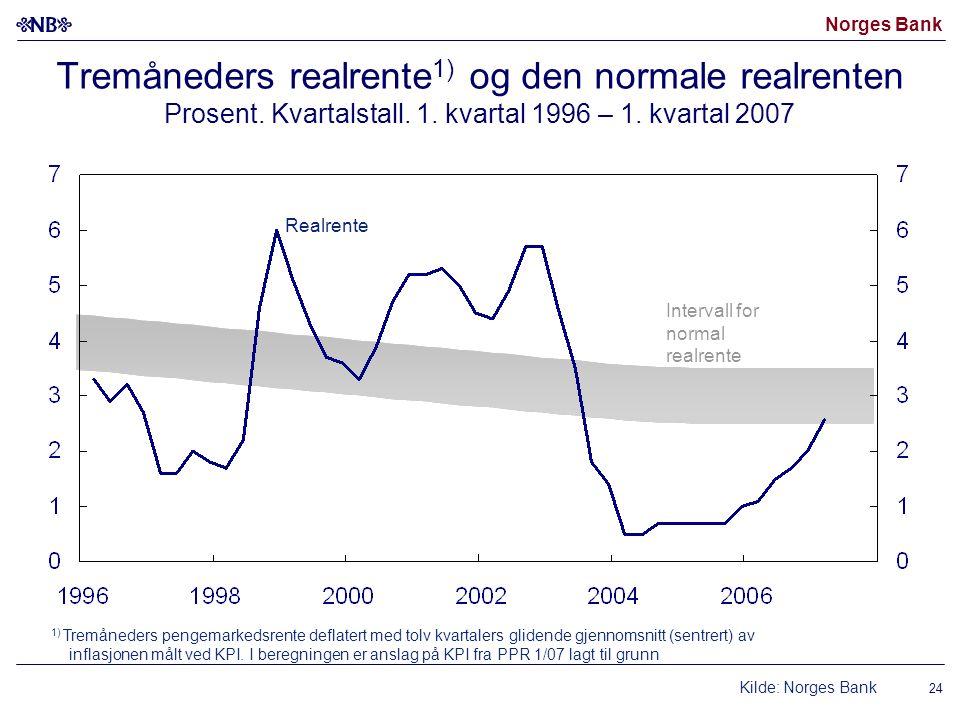 Norges Bank Tremåneders realrente 1) og den normale realrenten Prosent. Kvartalstall. 1. kvartal 1996 – 1. kvartal 2007 Intervall for normal realrente