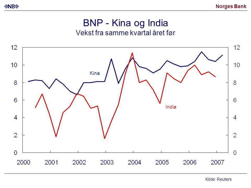 Norges Bank BNP - Kina og India Vekst fra samme kvartal året før Kilde: Reuters Kina India