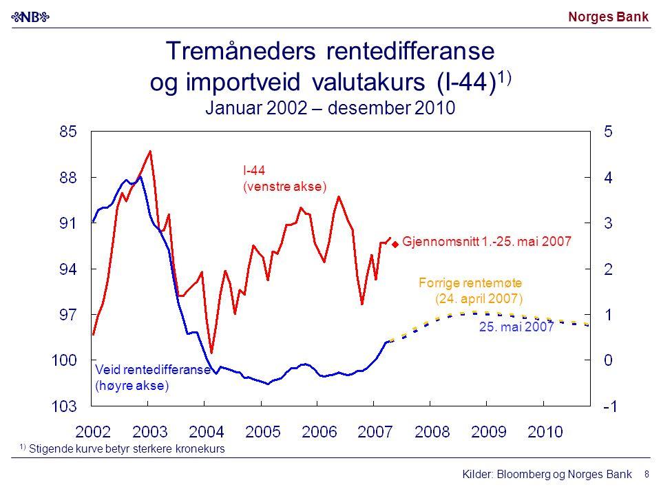 Norges Bank Kilder: Bloomberg og Norges Bank I-44 (venstre akse) Veid rentedifferanse (høyre akse) 25. mai 2007 1) Stigende kurve betyr sterkere krone