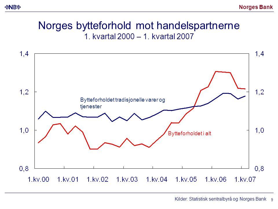 Norges Bank 9 Norges bytteforhold mot handelspartnerne 1. kvartal 2000 – 1. kvartal 2007 Kilder: Statistisk sentralbyrå og Norges Bank Bytteforholdet