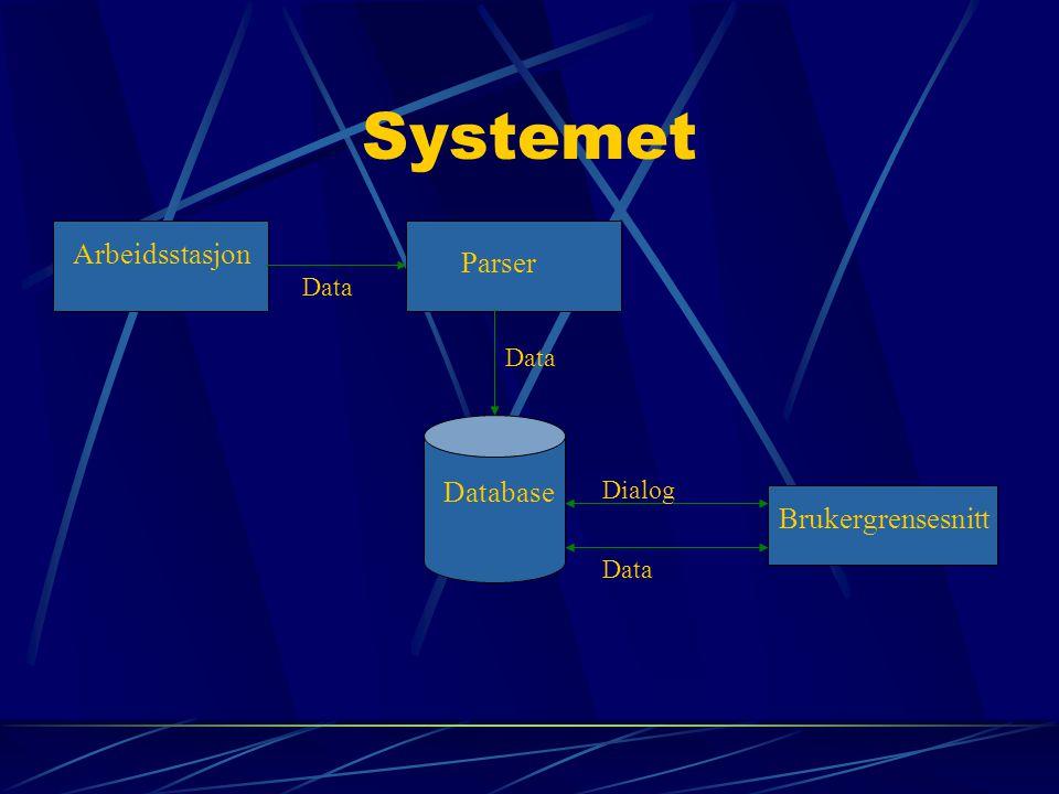 Systemet Arbeidsstasjon Parser Database Brukergrensesnitt Data Dialog Data