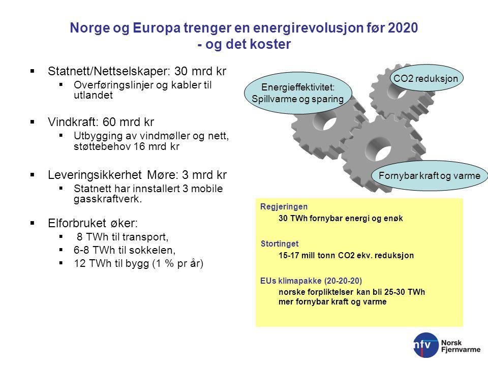 Norge og Europa trenger en energirevolusjon før 2020 - og det koster  Statnett/Nettselskaper: 30 mrd kr  Overføringslinjer og kabler til utlandet  Vindkraft: 60 mrd kr  Utbygging av vindmøller og nett, støttebehov 16 mrd kr  Leveringsikkerhet Møre: 3 mrd kr  Statnett har innstallert 3 mobile gasskraftverk.