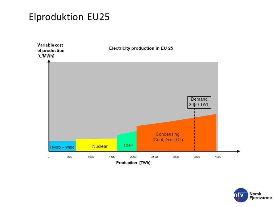 2008-11-24 Utbyggnad fjärrvärme i Norge 4 Unik klimatomställning Bränslemix 1981 Övrigt 5% Kol 3% Spillvärme 3% Avfall 5% Olja 84% Källa: Svensk Fjärrvärme 27 TWh Bränslemix 2005 47,5 TWh