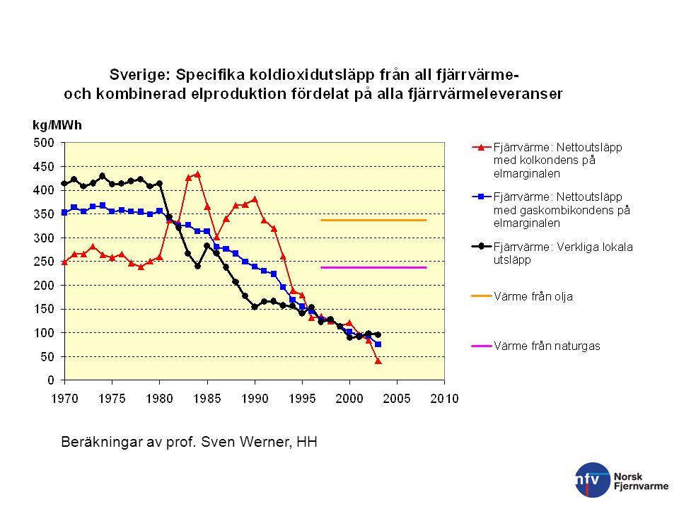 Fjernvarme som miljøtiltak Andel fornybar energi i fjernvarme i Bærum er 61-63 %, og da er ikke el regnet som fornybar) Dersom el = vannkraft = fornybar øker andelen fornybar energi til over 90 % Reduksjon i CO2 utslipp: 40 000 tonn per år om fjernvarme erstatter oljefyring 100 000 tonn per år om fjernvarme erstattet import el.